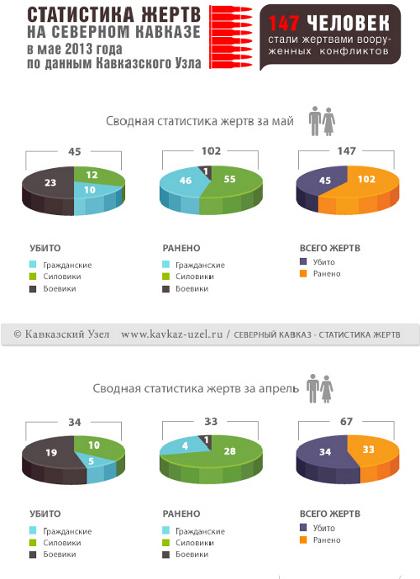 """Инфографика """"Кавказского узла"""""""