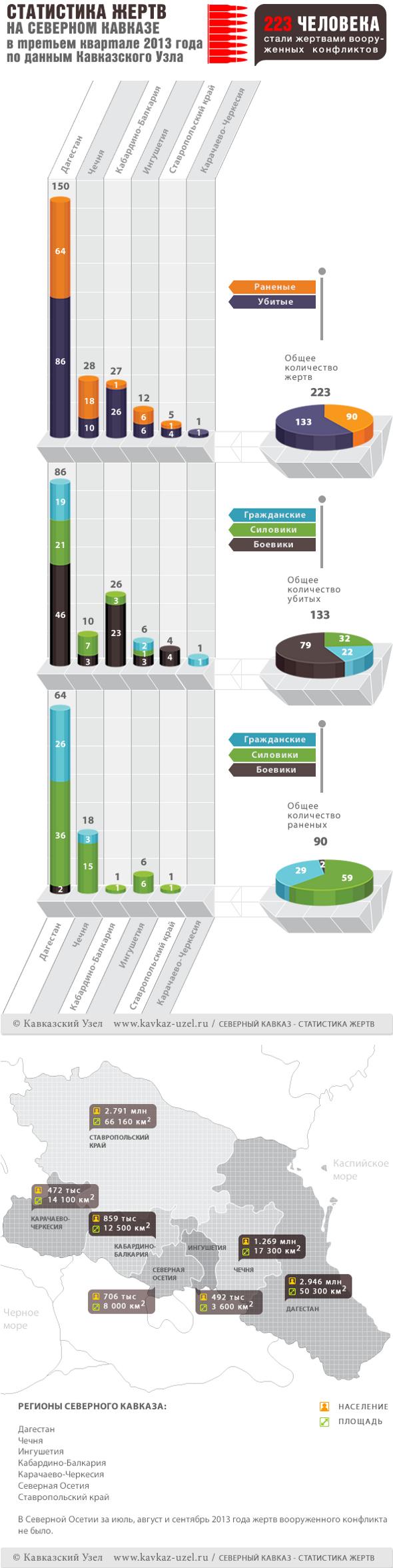 Инфографика. Статистика жертв на Северном Кавказе в третьем квартале 2013 года по данным Кавказского узла.