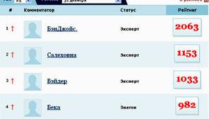 """Фрагмент страницы рейтинга комментаторов """"Кавказского узла"""" по состоянию на 31.12.12"""