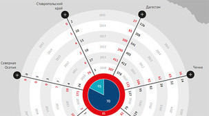 """Статистика жертв на Северном Кавказе по категориям за 6 лет. Данные """"Кавказского узла"""""""